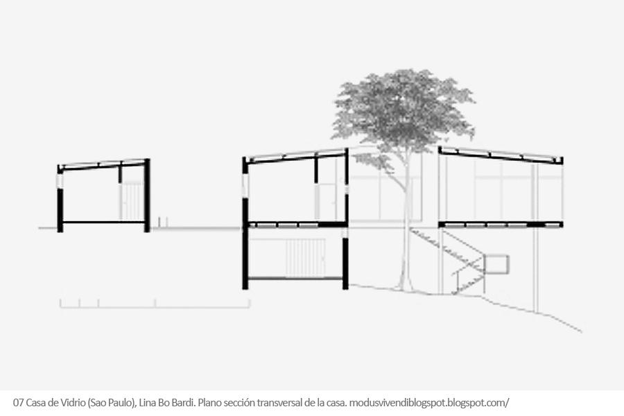 Casa de vidrio de Lina Bo Bardi